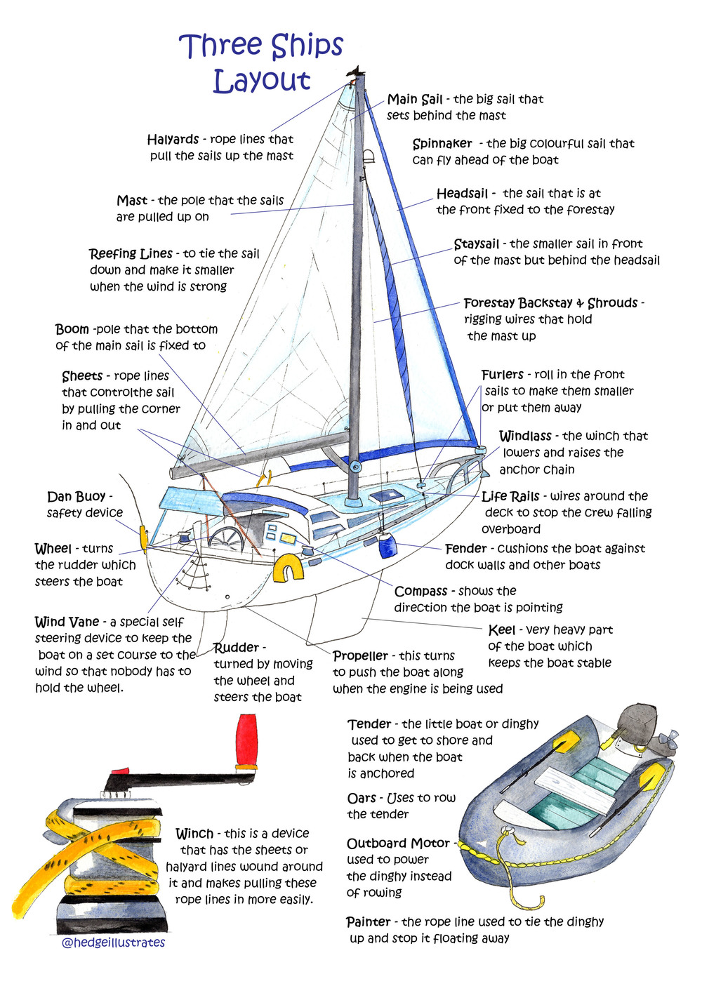 Tales Of Threeships Marine Wiring Diagrams Sailboat Mast Here Is A Diagram Showing The Layout Boat